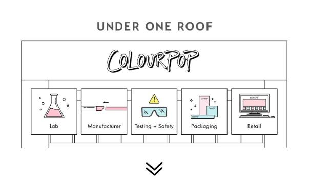 colourpop scheme